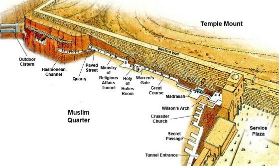 Översikt över Västra murens tunnlar